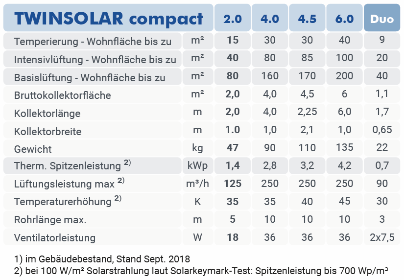 twinsolar compact tabelle